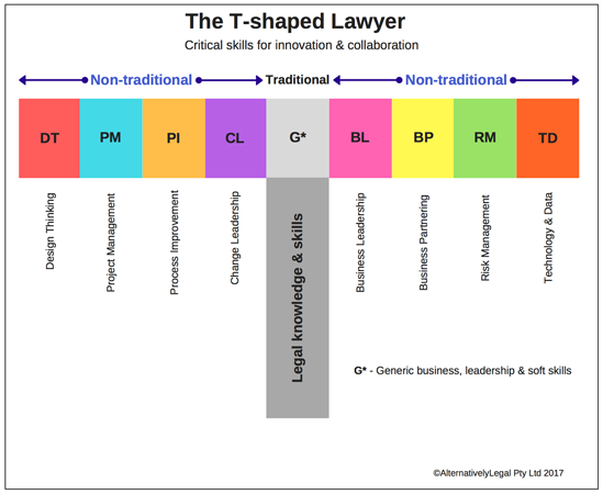 The T-shaped lawyer - In-House Community