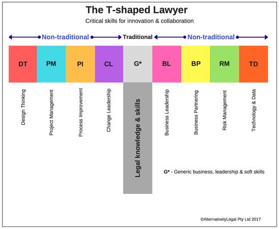 tshaped-chart04