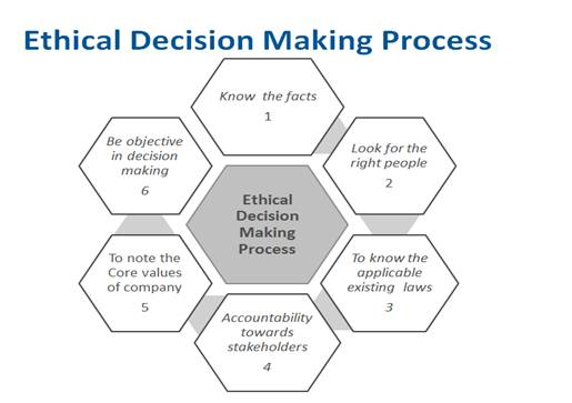 Ethical Decision Making Process by Manish Asarkar - In-House