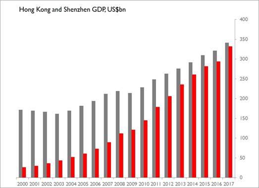 Shenzhen Hong Kong Greater Bay
