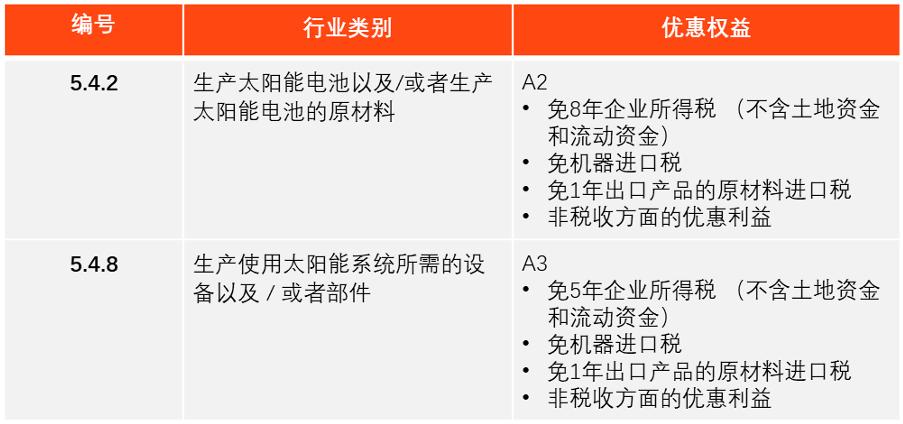 2. 设备制造业务
