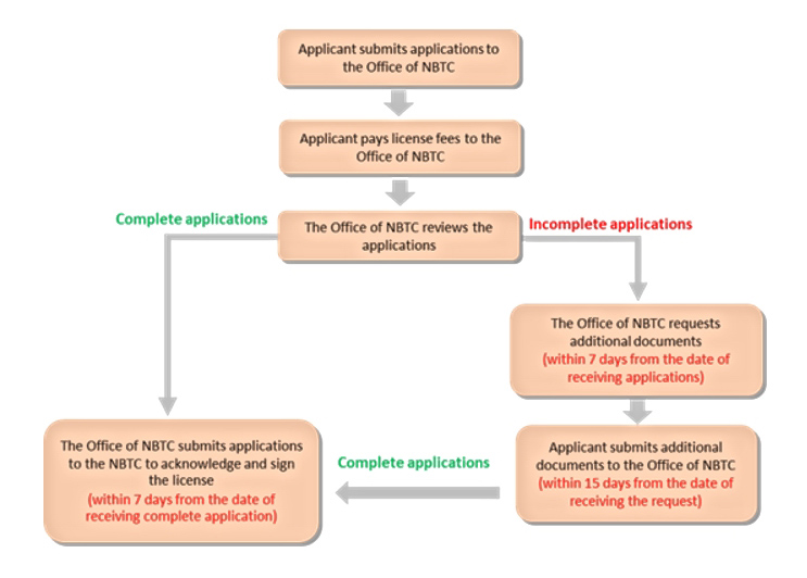 Automatic Licensing Procedure